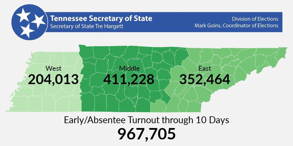 End of Early Voting in Tennessee